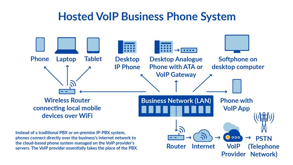 VoIP-Diagram