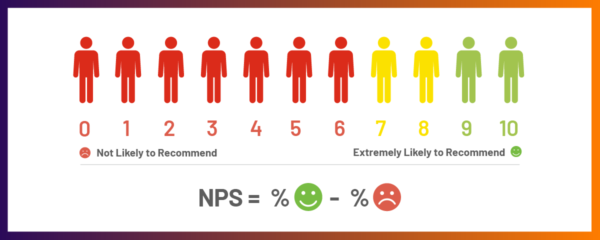 Everything You Need to Know About NPS