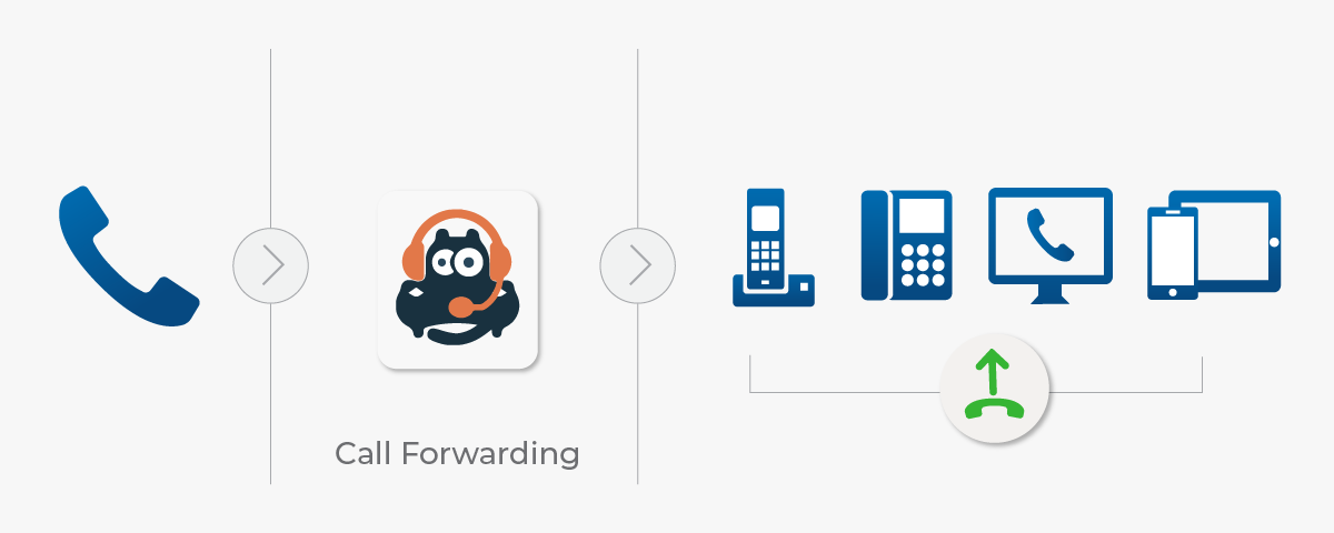Stay Connected With Your Customers by Using Smart Call Forwarding