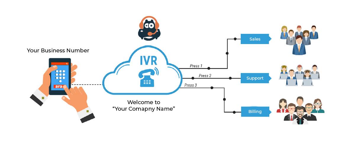 Virtual Phone System-IVR