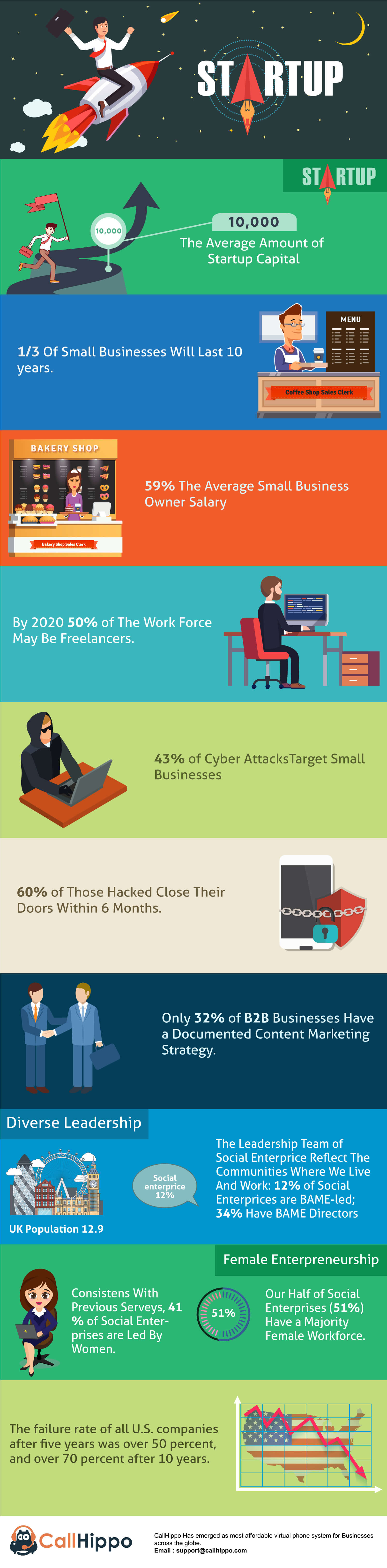 Startup Facts and Figures_CallHippo