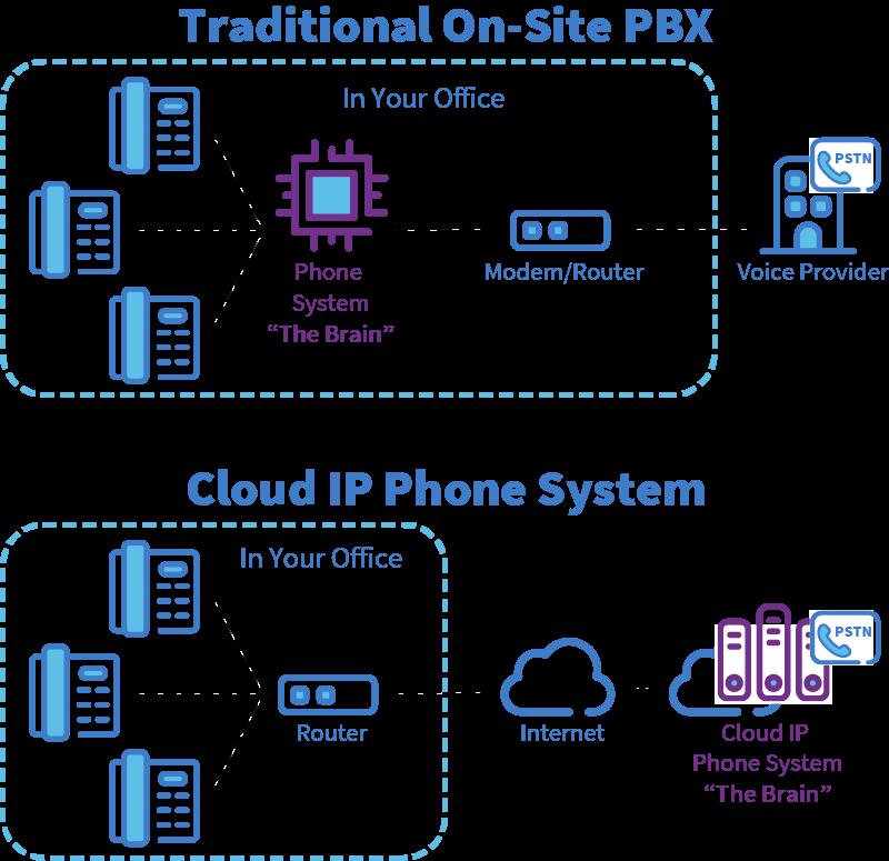 IP-PBX vs. Traditional PBX Phone Systems