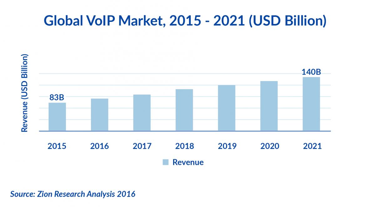 Global Voip Market