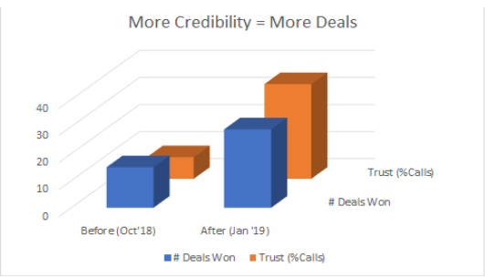 trust the data