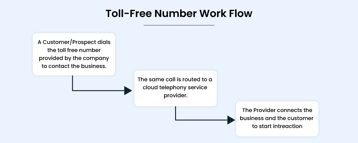 Work flow of toll free number