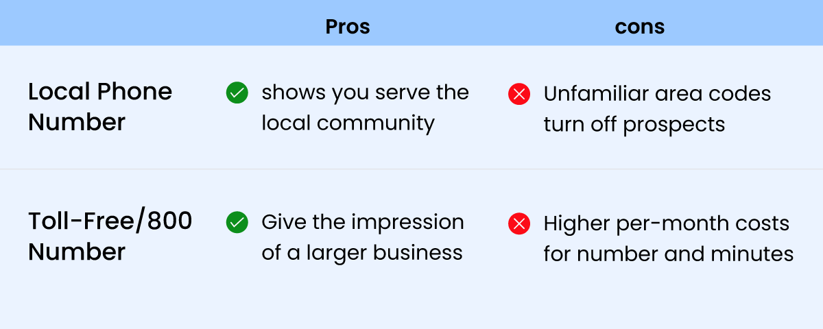 Pros & cons of local phone number and toll free number