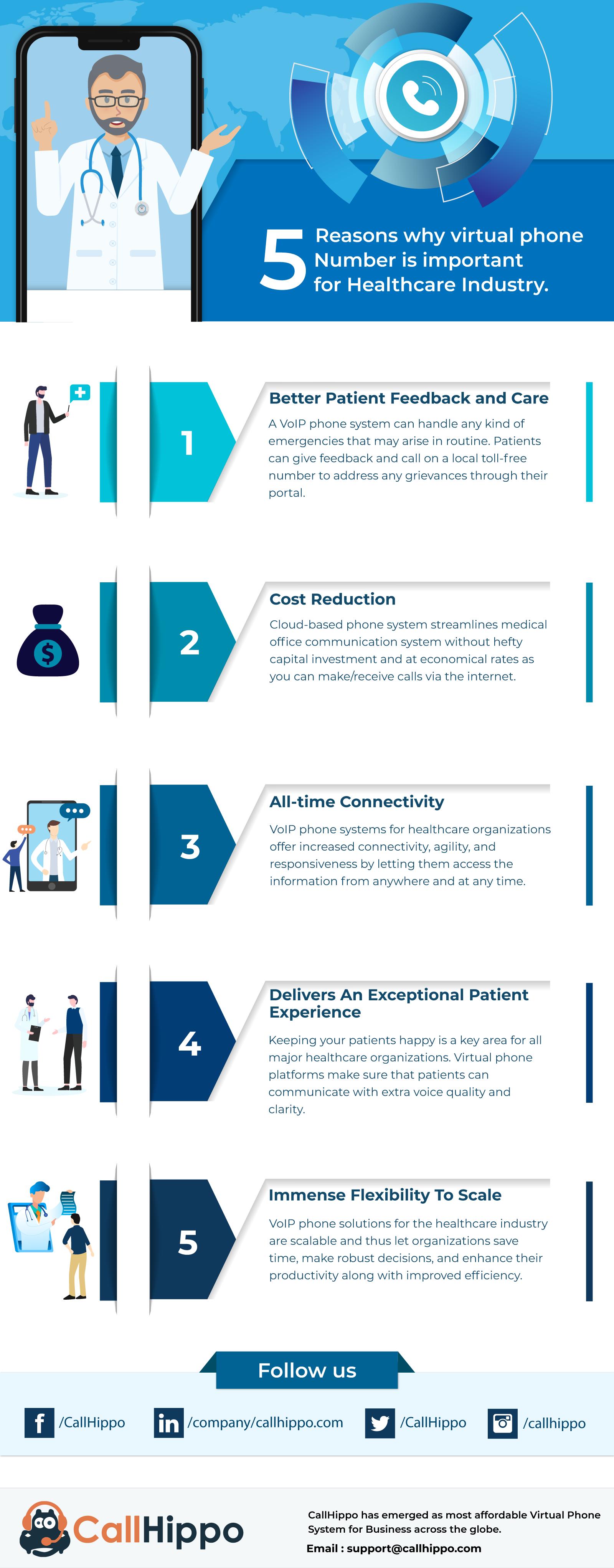 Infographics- Healthcare