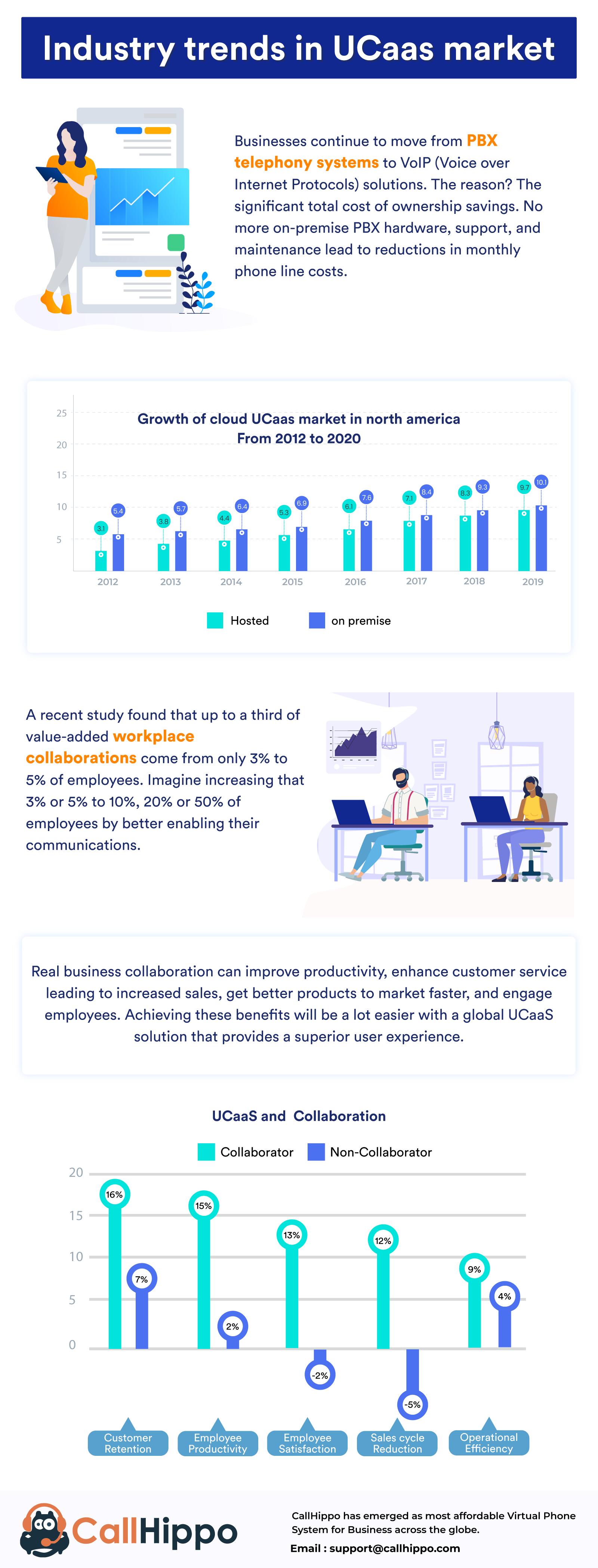 Ucaas-infographics