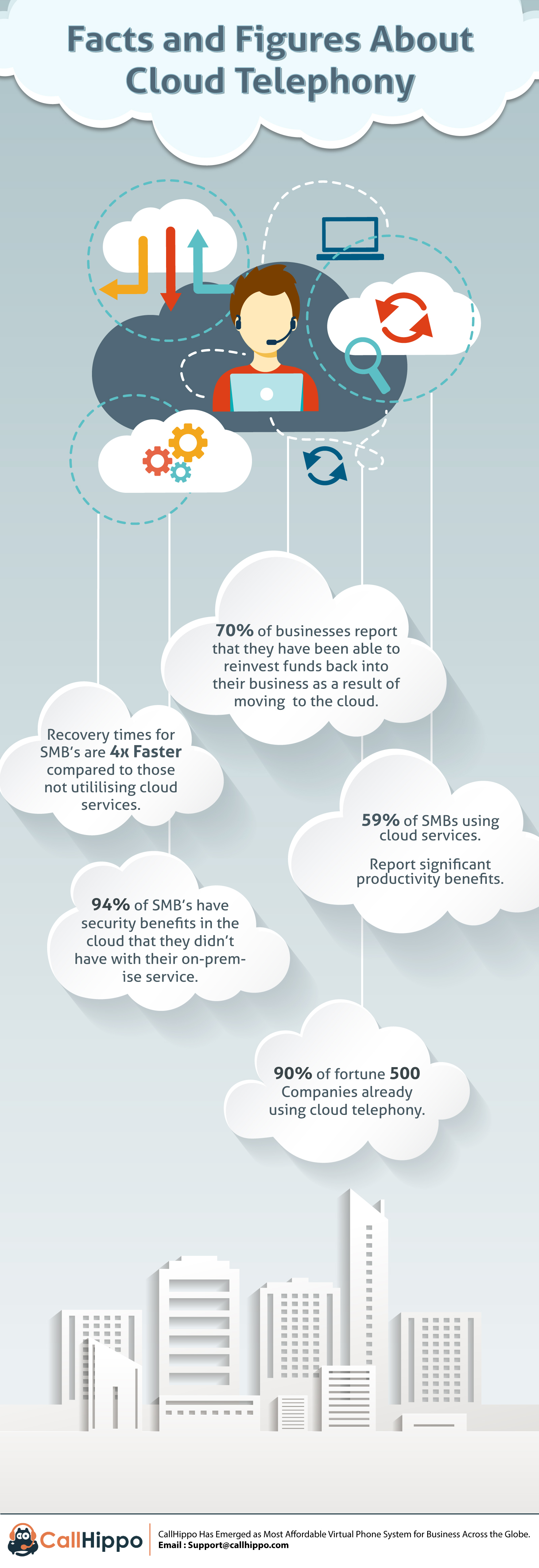 cloud based virtual phone system_CallHippo infographic