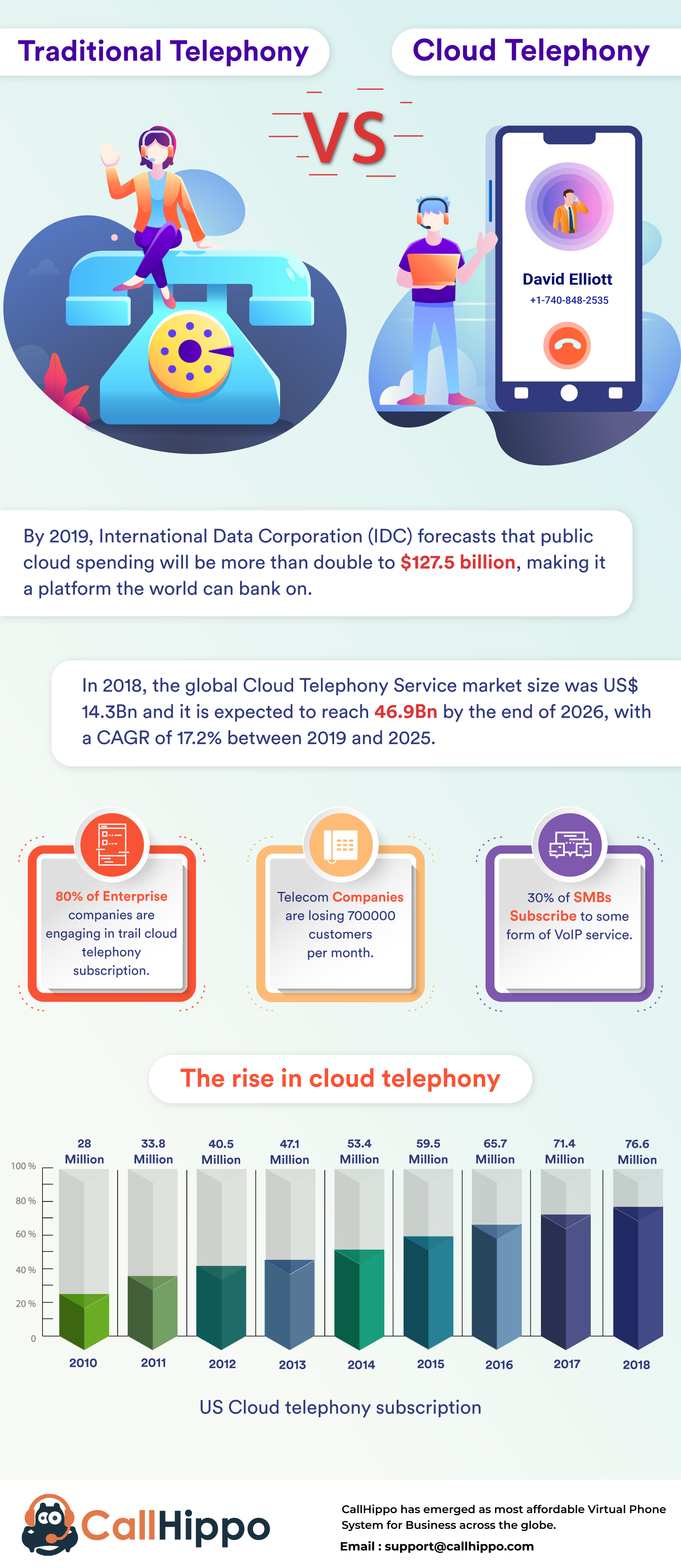 Cloud vs traditional telephony infographic