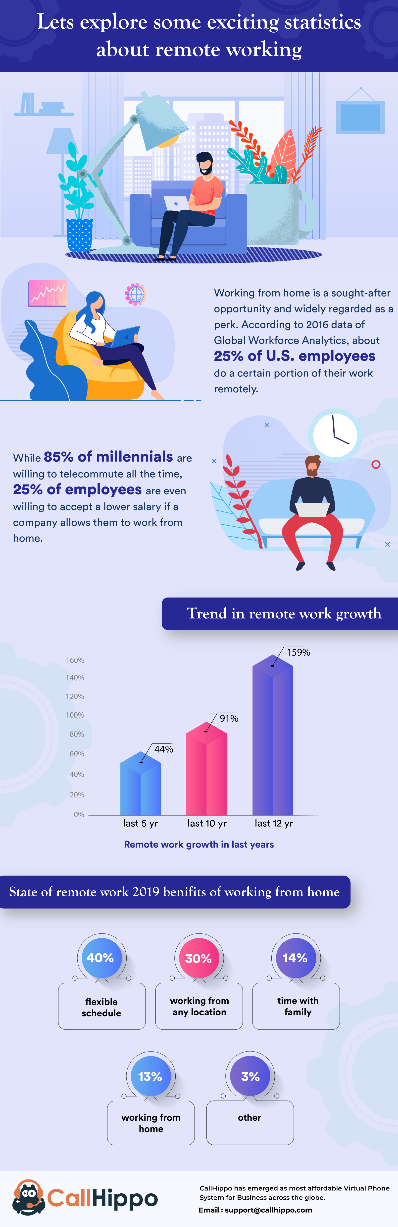 Remote working-infographics