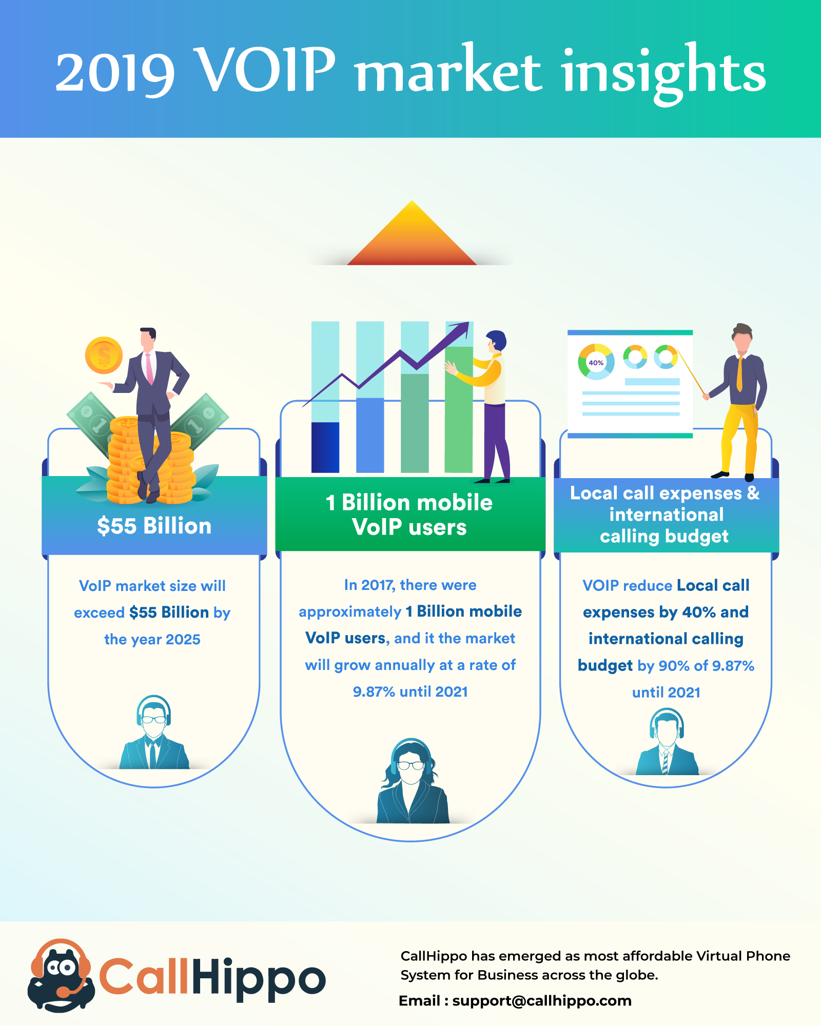 VoIP market insights- CallHippo