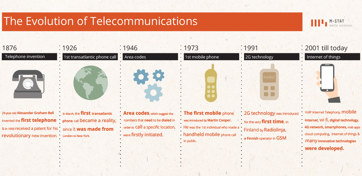 The-Evolution-of-Telecommunications