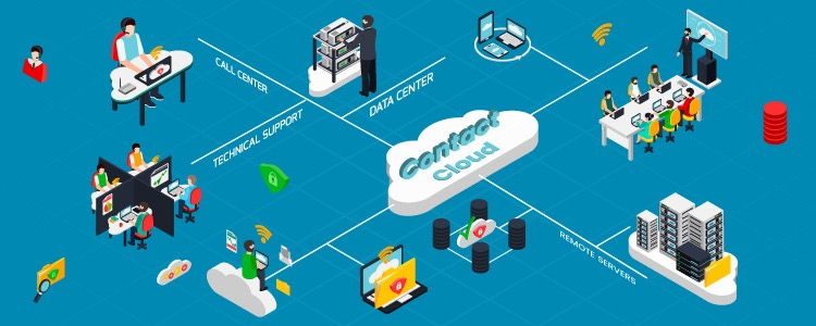 Cloud based contact center
