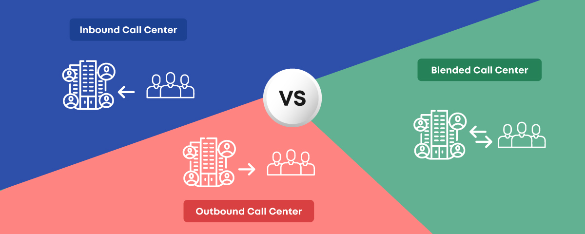 Types of call centers: Inbound, outbound & blended