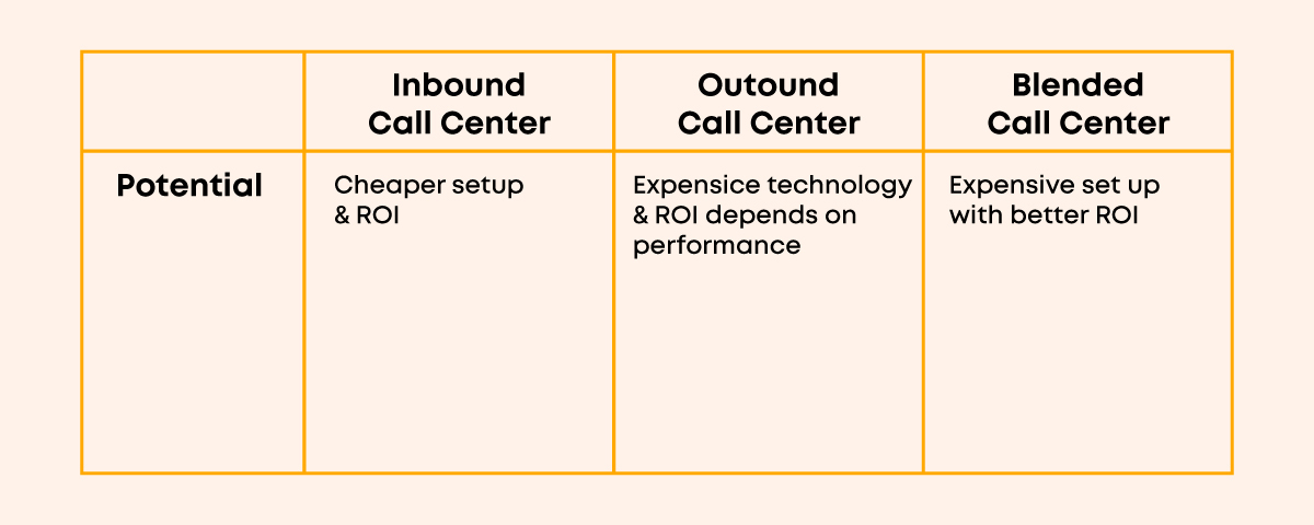 Potentials of inbound, outbound and blended call center