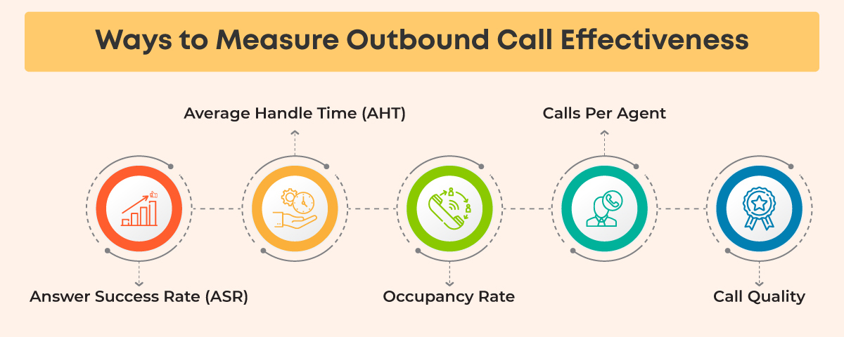 Ways to measure outbound call effectiveness