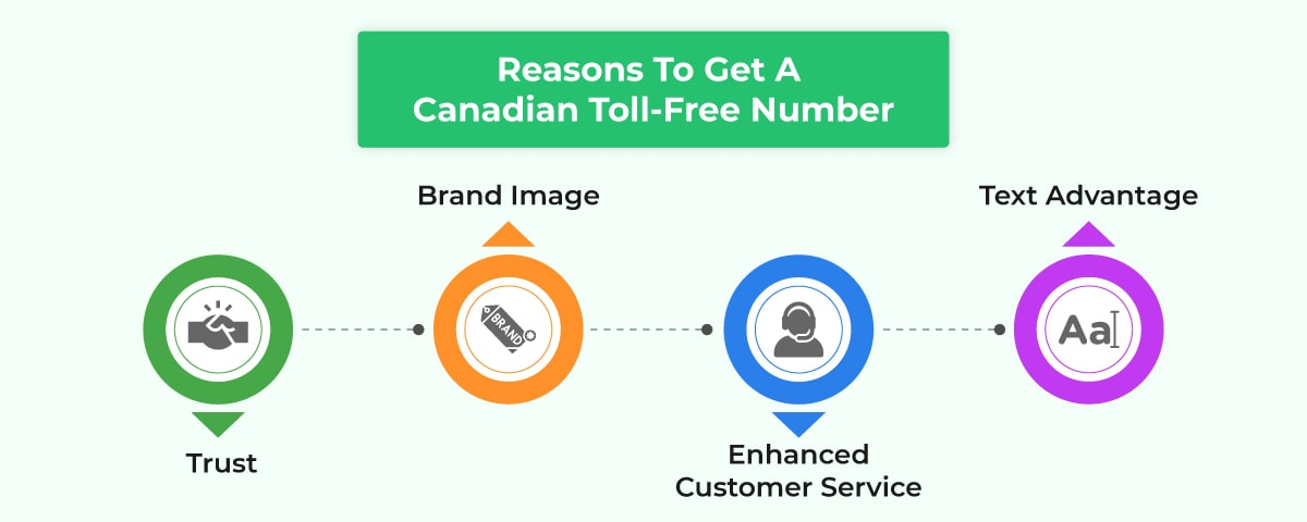 reasons to get Canada toll-free number