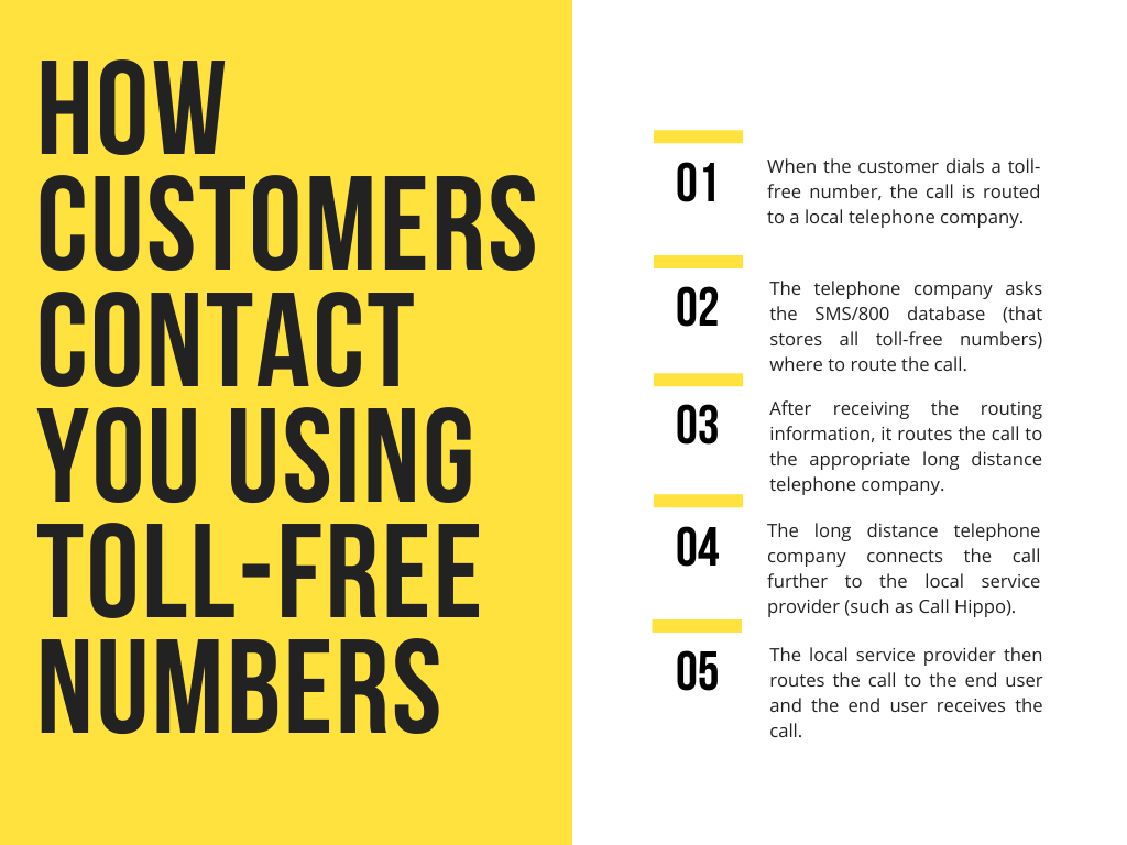 How Canada toll-free numbers work