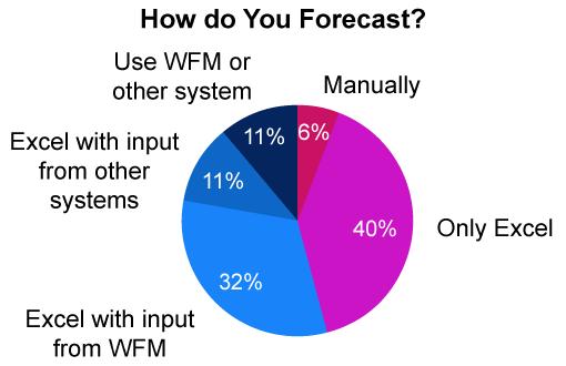 how do you forecast
