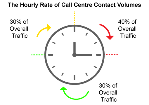 Analyze Your Incoming Calls Time Pattern