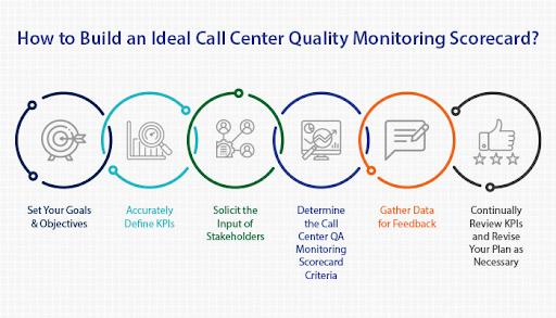 Call Monitoring Form