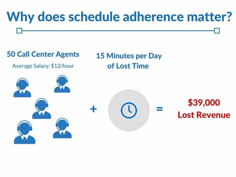 What is Schedule Adherence?