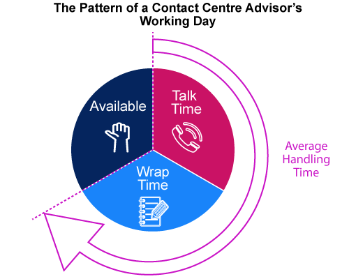 7 Sure Shot Ways To Reduce Call Center Wrap- Up Time
