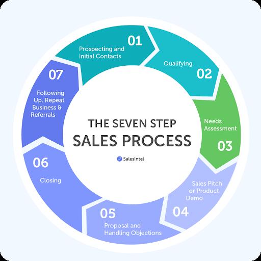 Standardized Sales Process