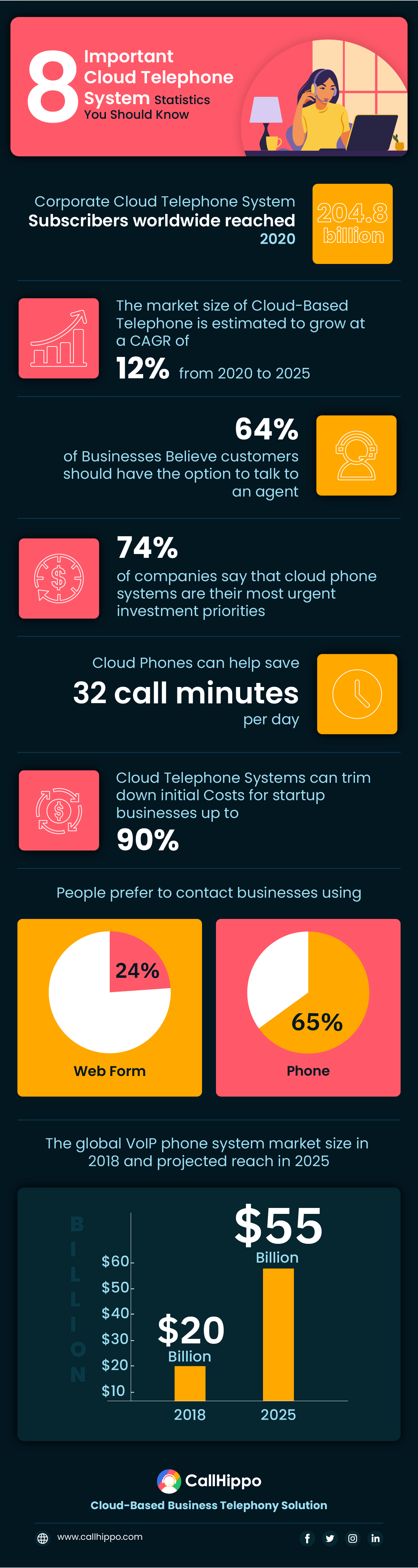 Important Cloud Telephone System Statistics