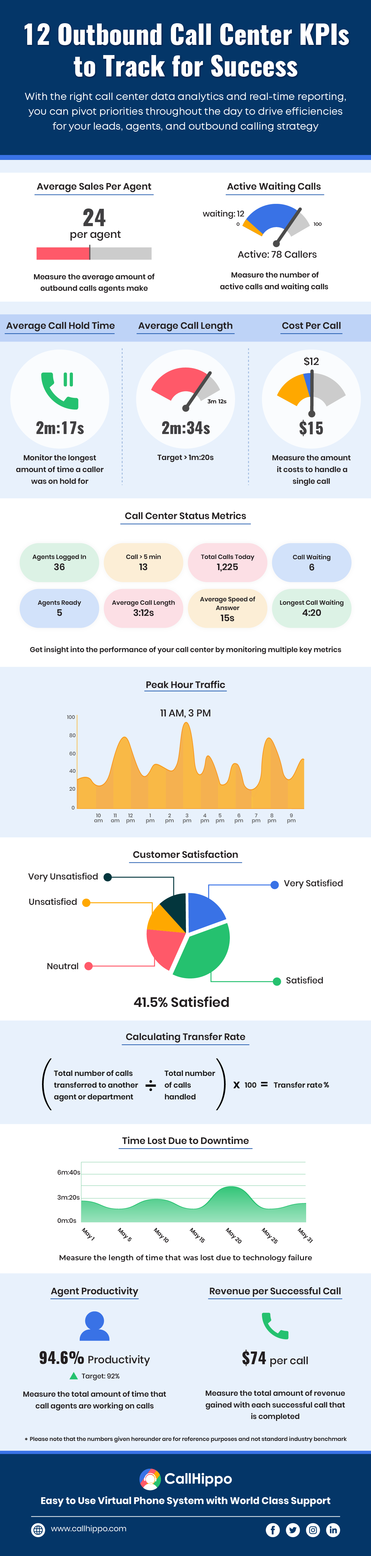 12 outbound call center KPIs successfully tracked_f