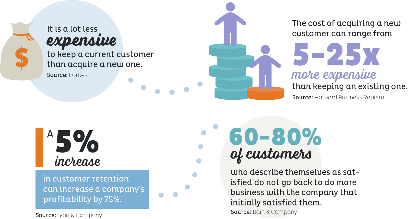 Stats about customer Retention & Acquisition