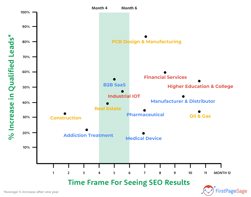Time Frame for Seo Results