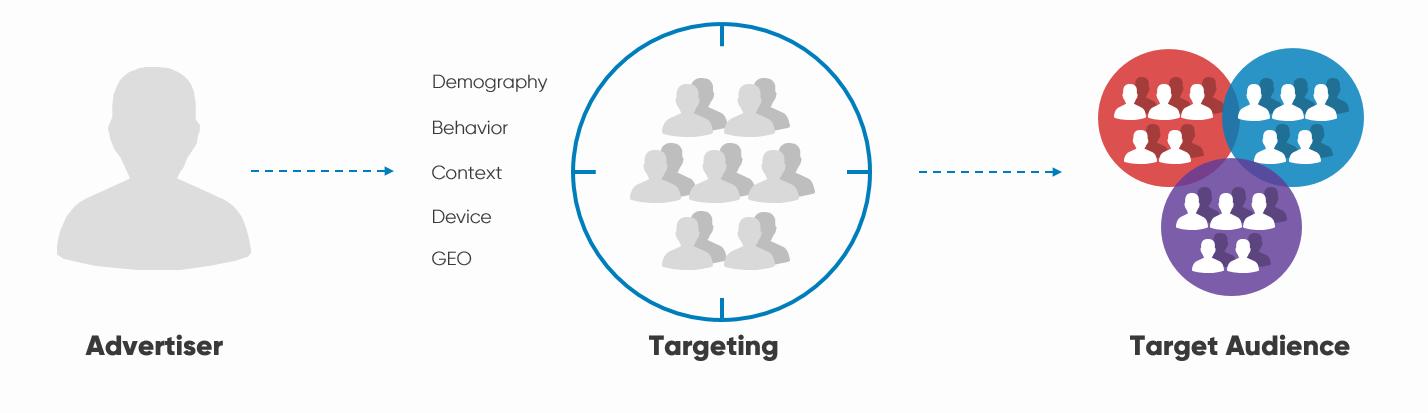 Targeting process