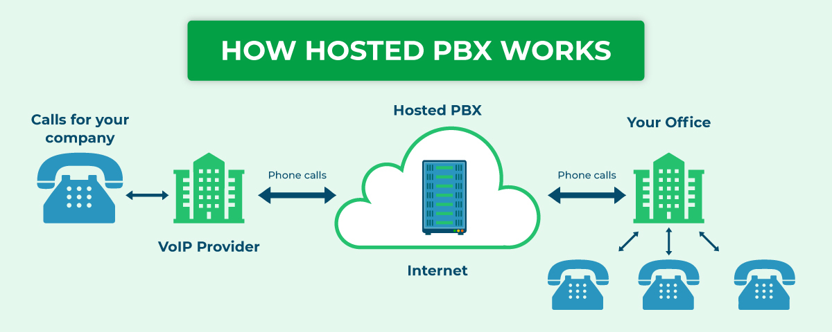 Working Of Hosted PBX