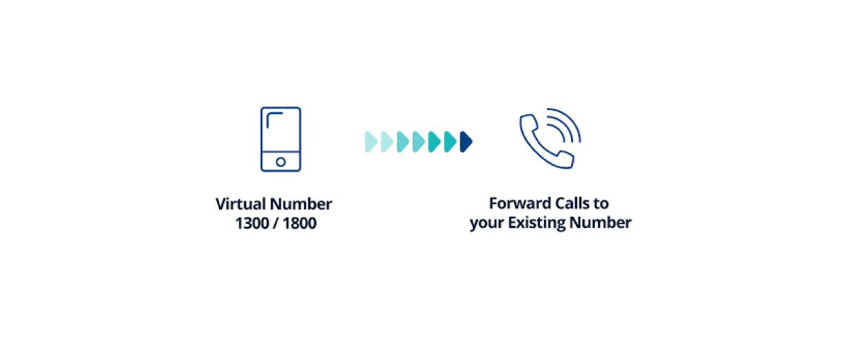 Forward-calls-to-anyone