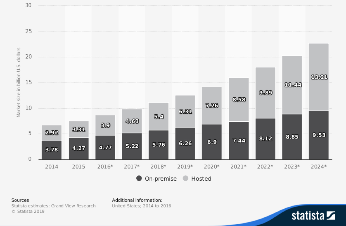 VoIP providers market size 2014-2024