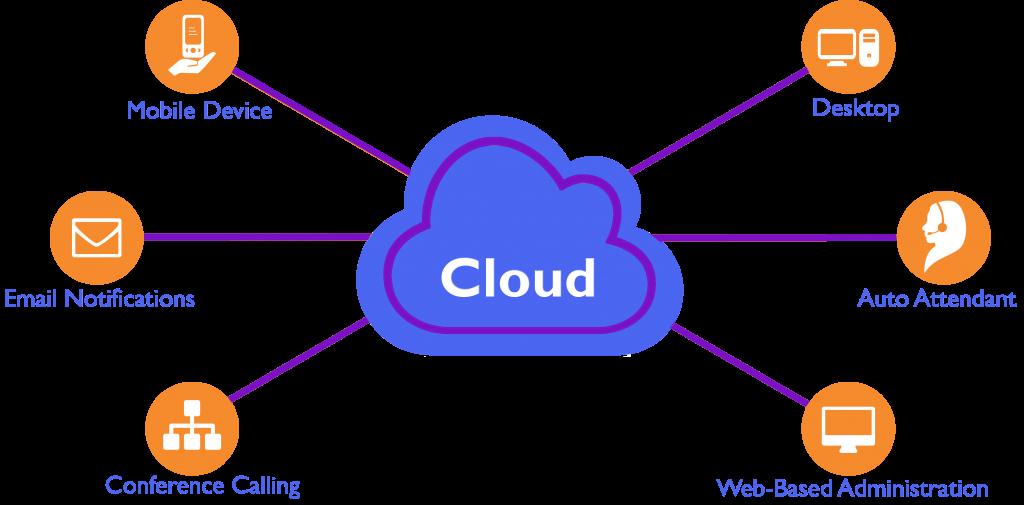 Cloud Communication Features