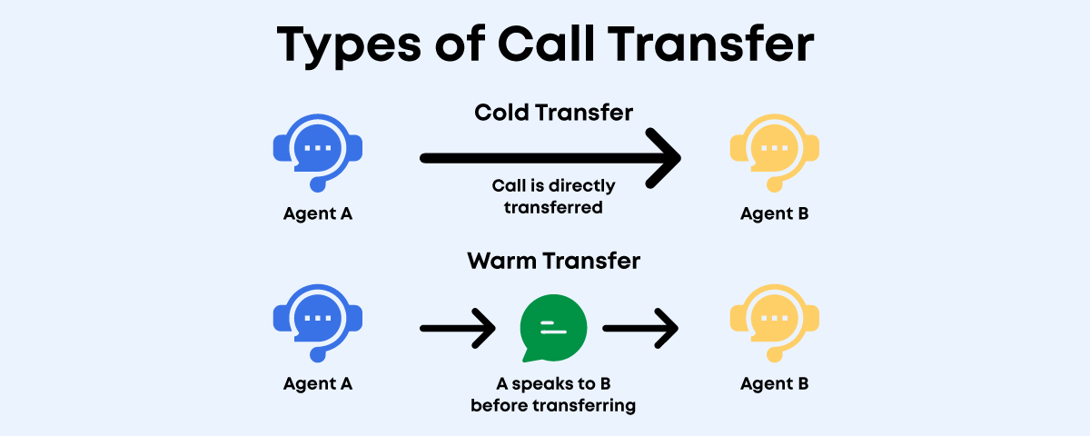 Types of call transfer