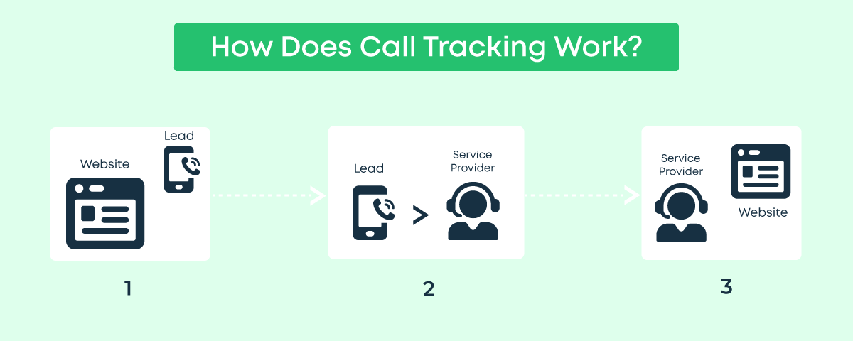How does call tracking work