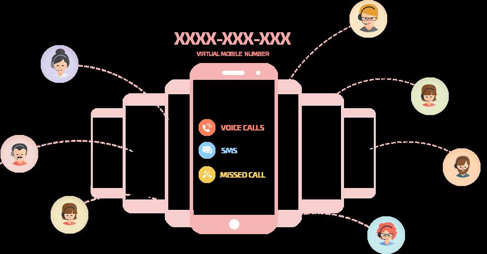 Virtual Phones