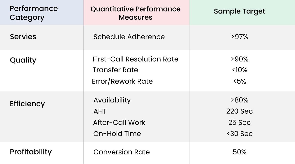 Quantitative metrics of contact center
