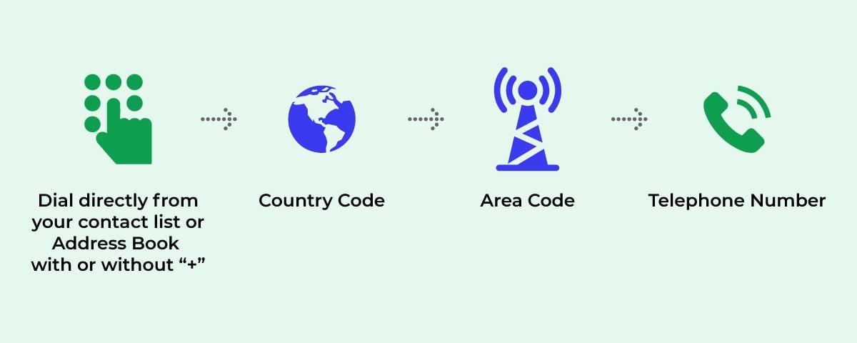 International Direct Dialing (IDD)