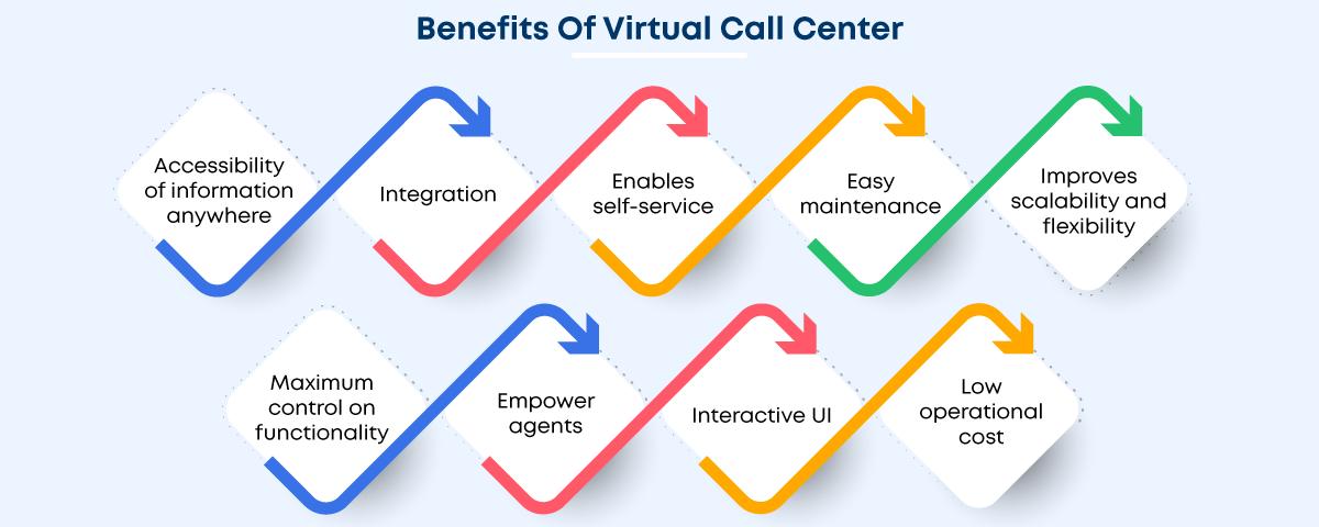Benefits of virtual call center software