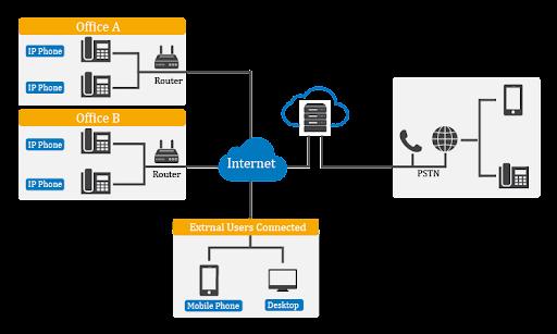 What is Virtual PBX
