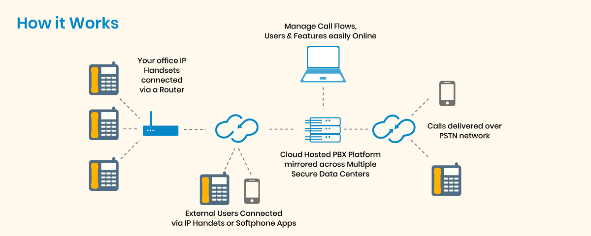how cloud phone system works?