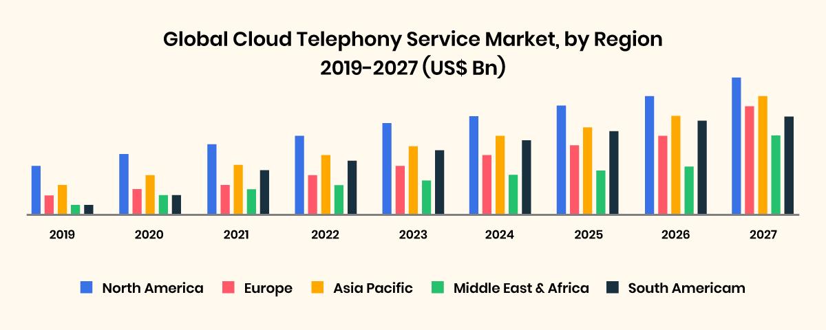 Global cloud telephony market by regions