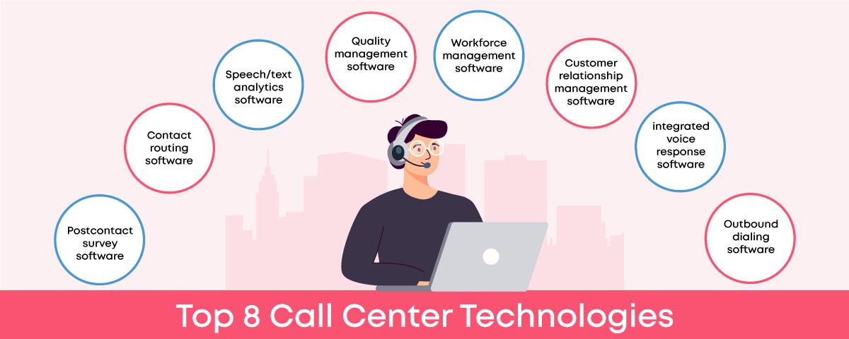 Call center technologies