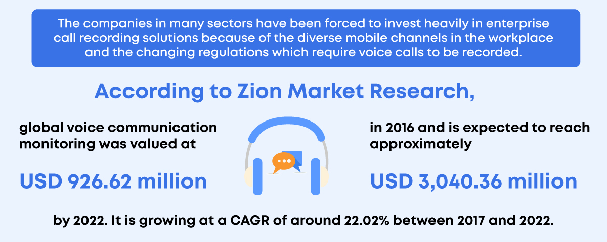 market size of global voice call monitoring