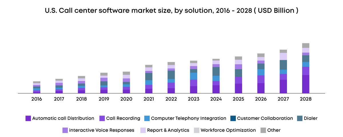 Call center software market size (2016 - 2028)